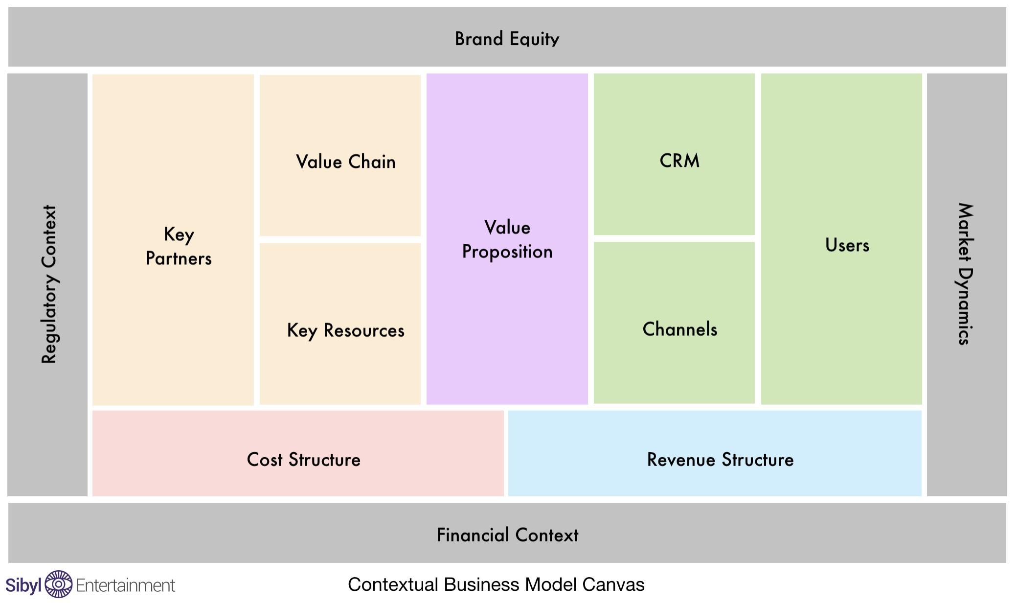 Contextual Business Model Canvas